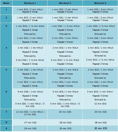 Couch to 5K running schedule. | I RUN ThIS! | Pinterest