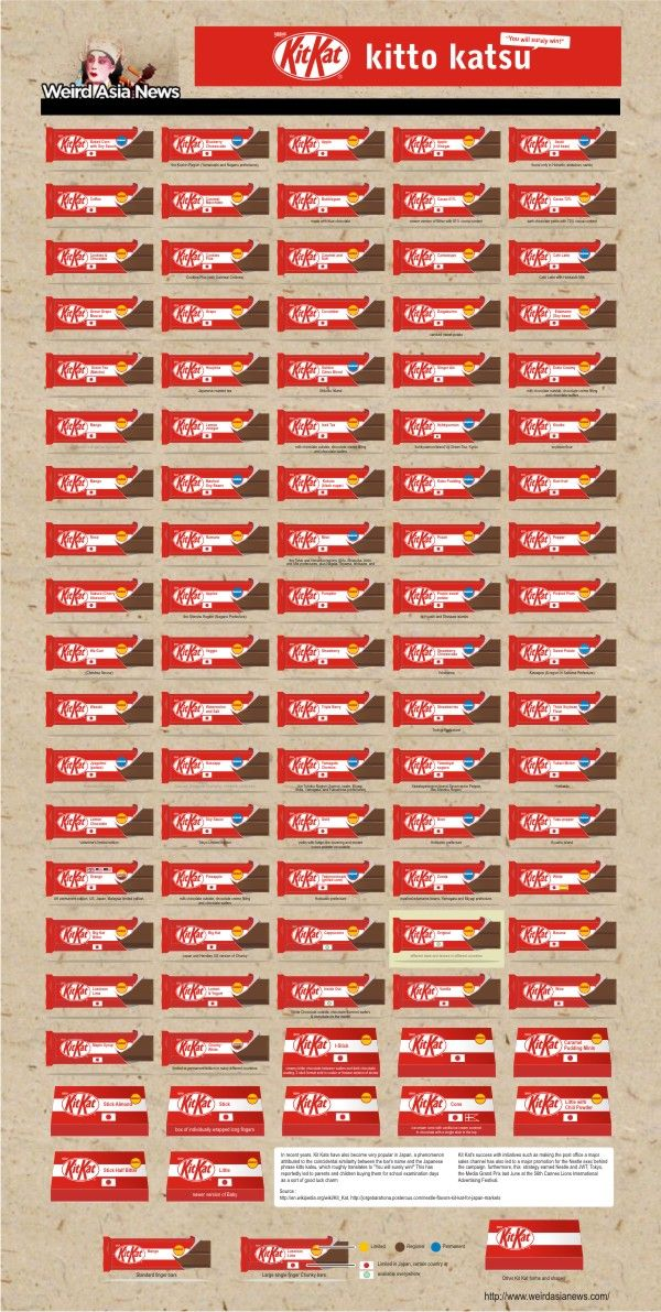 A World of Kit Kats