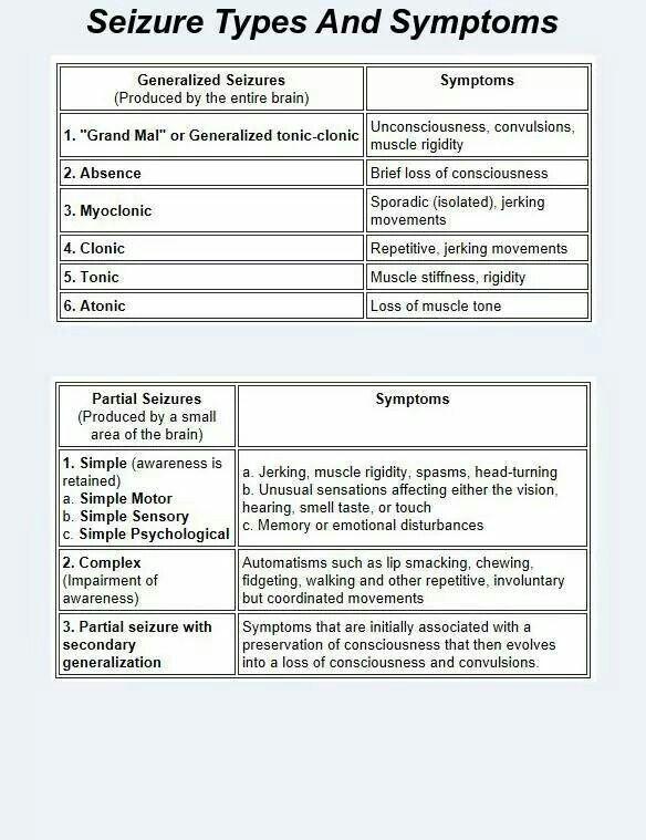 Blood types, Blood and Type chart on Pinterest Epilepsy Seizure Symptoms