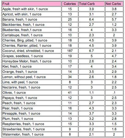 net carbs in fruit low carb menu pinterest