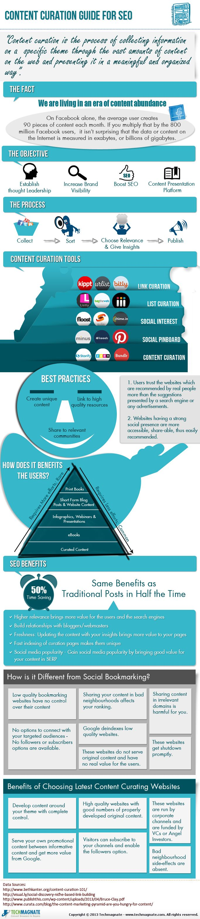 Content curation guide for seo #infografia #infographic #seo #marketing