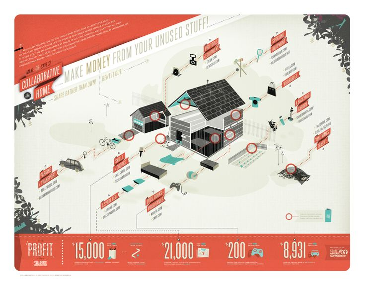 Collaborative consumption infographic