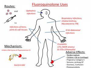 Ciprofloxacin for bacterial infection Medicines for Children