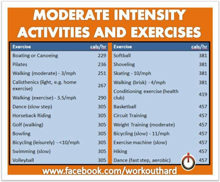 Moderate Intensity Activities and Exercises