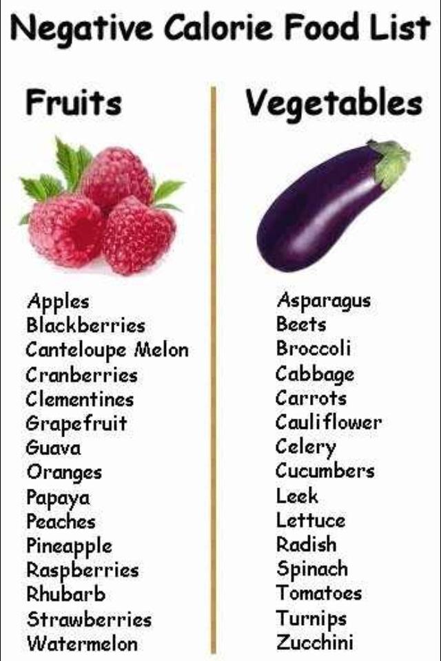 Negative calorie food list fitness pinterest for Cuisine 0 calorie