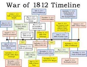 War Of 1812 Timeline via @E Lomonico