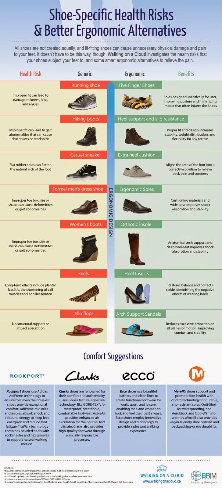the-walking-shoe-blog.blogspot.com/2013/11/shoe-specific-health-risks