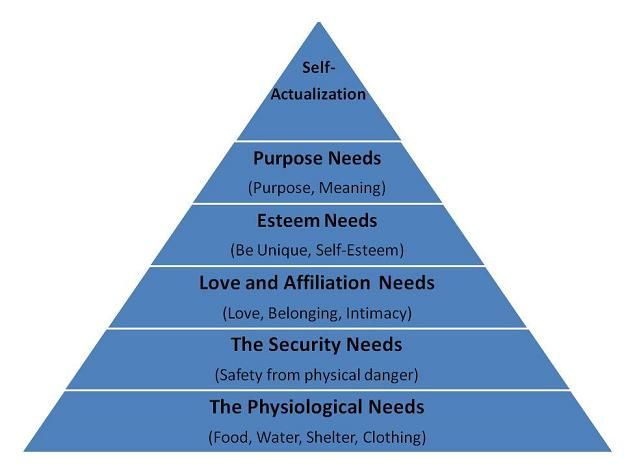 maslows writing essays Maslow created a theory of self-actualization, and it is the topic of this discussion according to maslow such a reading or writing poetry and enjoying art.