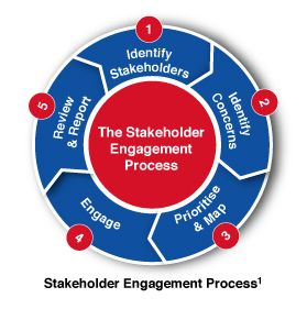Full Engagement Process