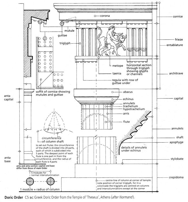classical design elements in architecture essay For mackintosh, the aspiring artist-architect, the practice of architecture was also   at the glasgow school of art, which were largely based on classical  architecture  at the hill house, windyhill or the daily record, 'designed' stone  elements.