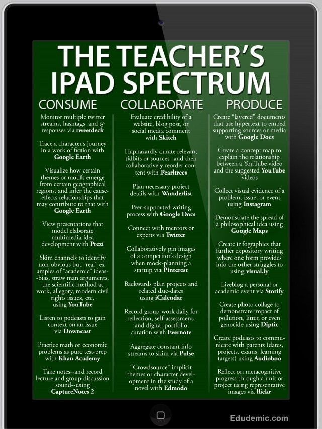 Tablets and Tech and Literacy, oh my! 25 different ways to use iPads in the classroom using tools and apps.