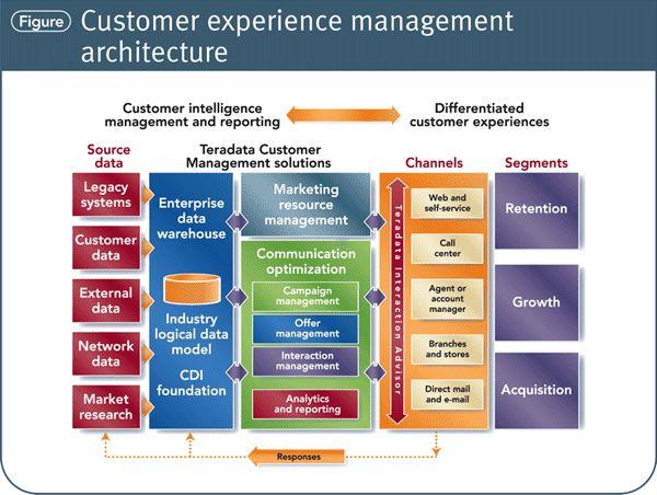 Cx management architecture marketing media pinterest for Architecture poste a poste