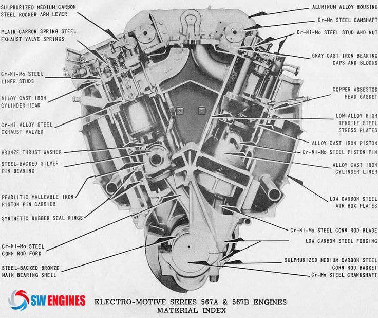 Electro Motive Diesel Engine  Swengines