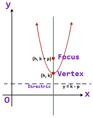 how to move a parabola
