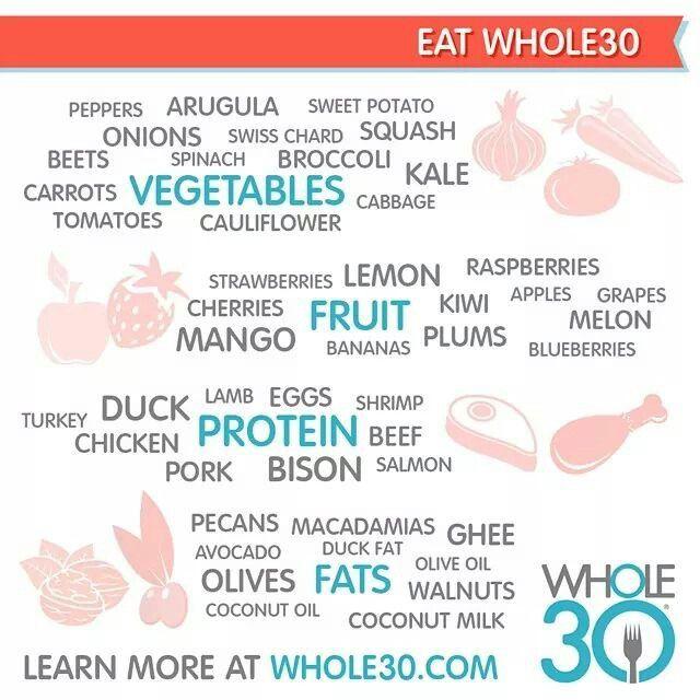 Whole30 food list