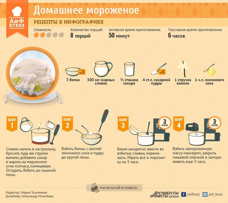 Рецепт мороженого в домашних условиях из молока для мороженицы 115