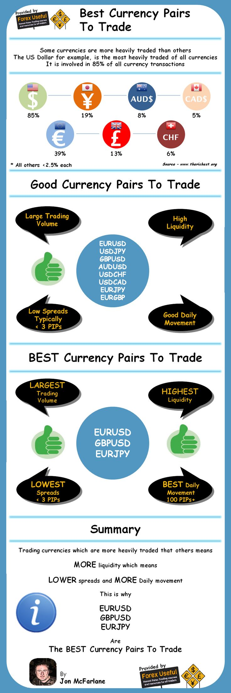 Forex Currency Pair