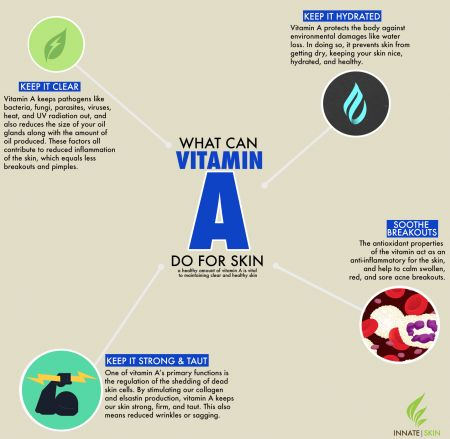 What Does Vitamin B12 Do For Skin