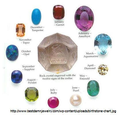 Birthstones by month | Gems and gemnology | Pinterest