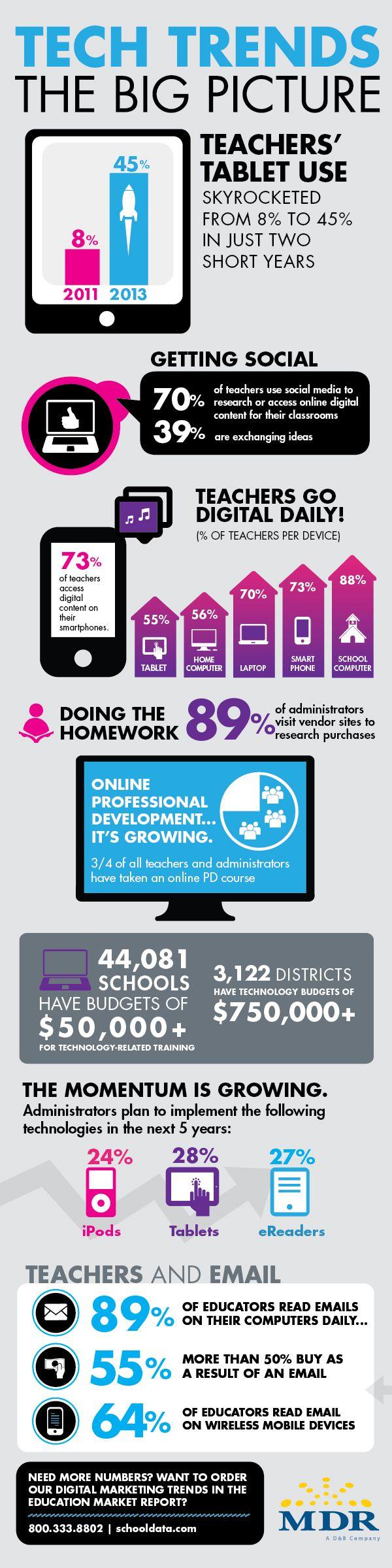 #Teacher Tech Trends. The big