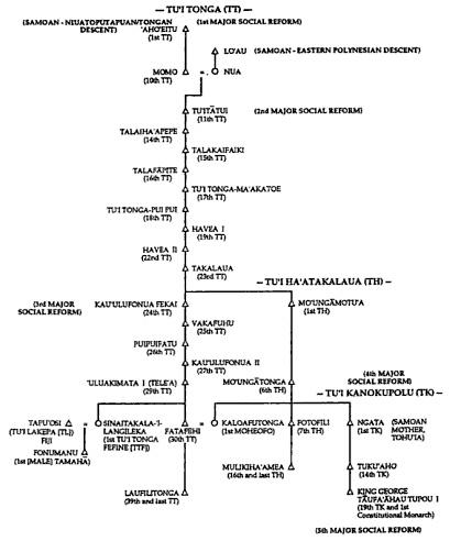 Intermarriage of Tonga and Samoa Royal line