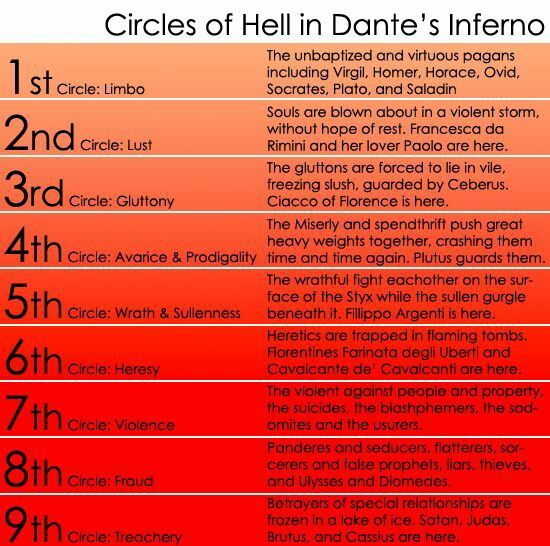 the inferno dante summary