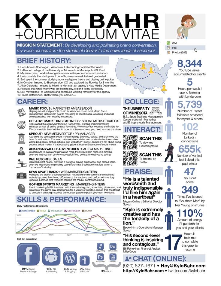 Awesome resume