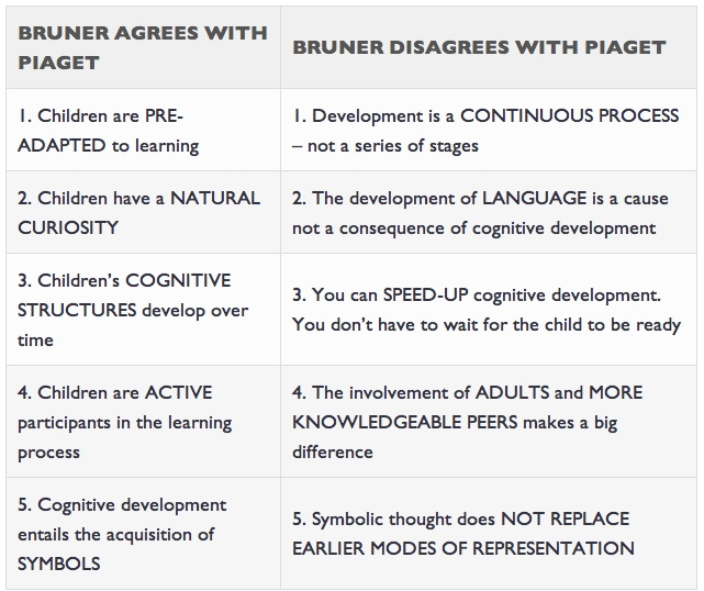 jerome bruner vs piaget Piaget vs vygostky sounds like a classic intro vs extro perspective to me  jerome bruner - how does teaching influence learning  jerome s bruner, had just.