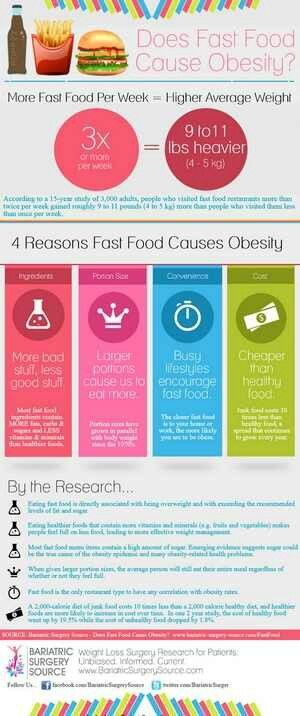 Pinned by India KometsObesity Fast Food