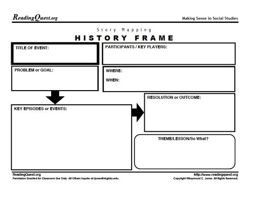 the advantages of graphic organizers as a way to visually arrange ideas Get ideas for how to use graphic organizers for writing essays the graphic organizer is a good way to visually see all of your ideas before you spend the time crafting those ideas into essay form slide 3 of 4 types of graphic organizers.