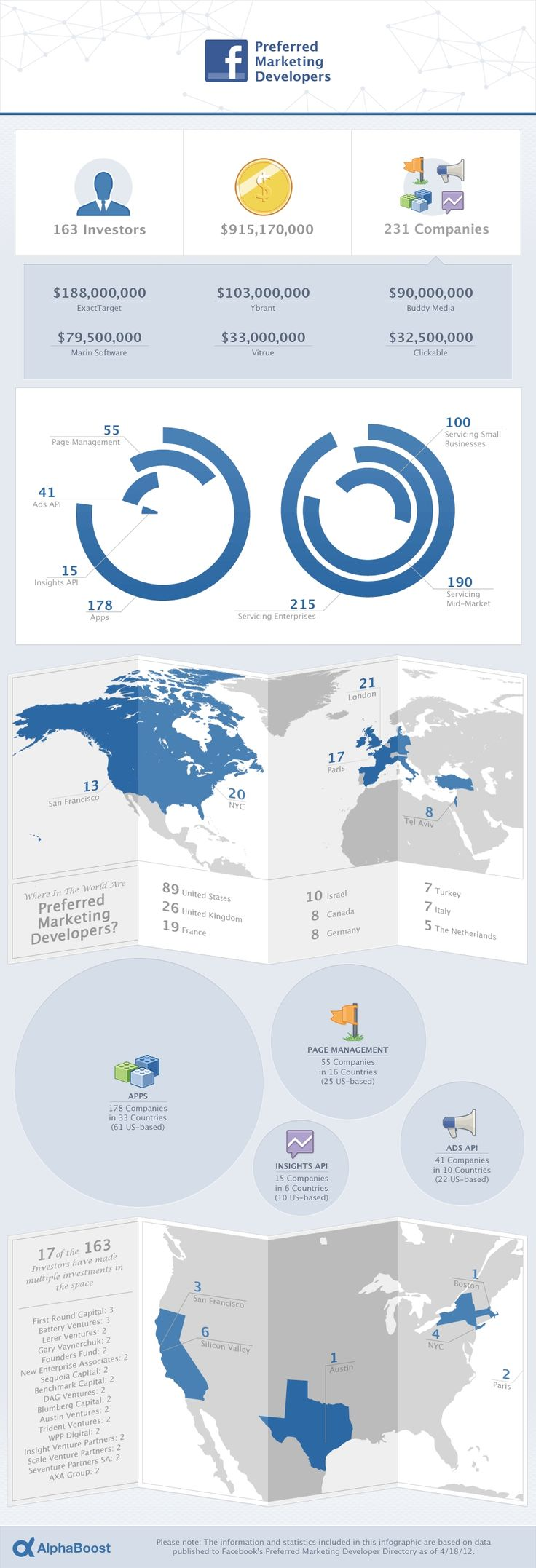 INFOGRAPHIC: Investment In Fac