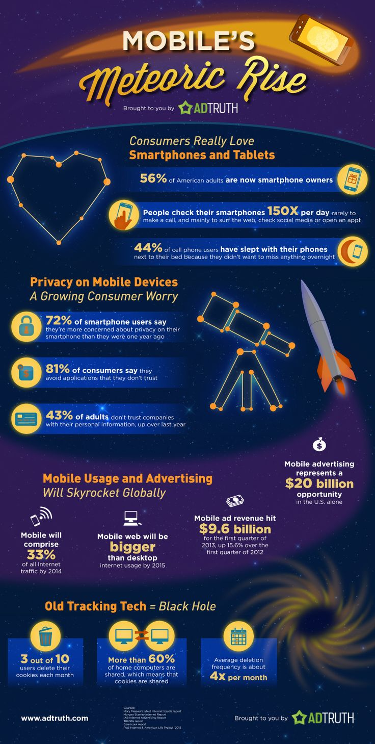 Adtruth infographic on the meteoric rise of mobile.
