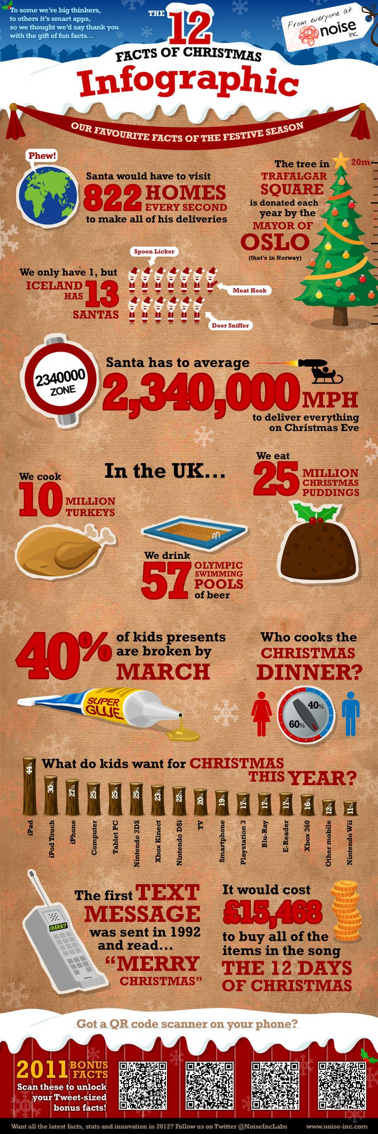 Infographic xmas