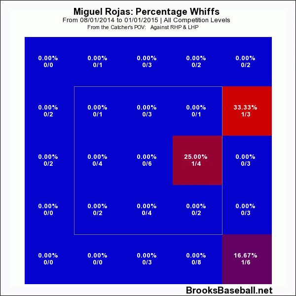 Miguel  Rojas chart