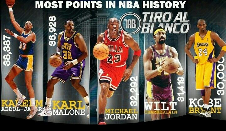 30-30 (Points-Rebounds) games in NBA history : nba