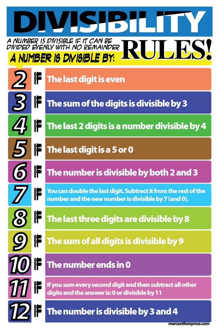 Unusual image inside divisibility rules printable