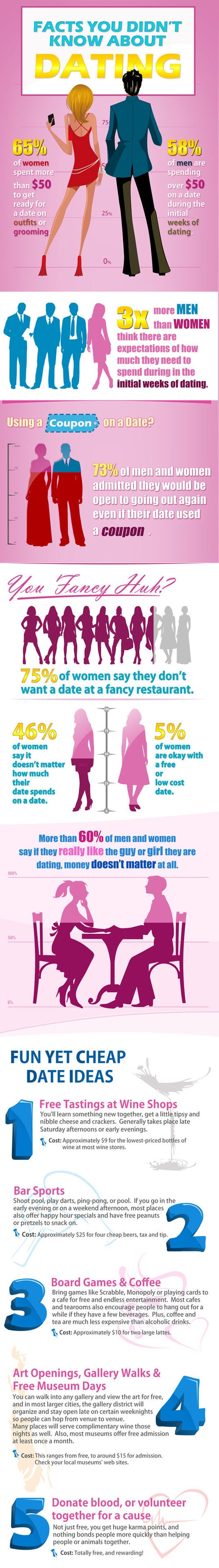 dating # infographic