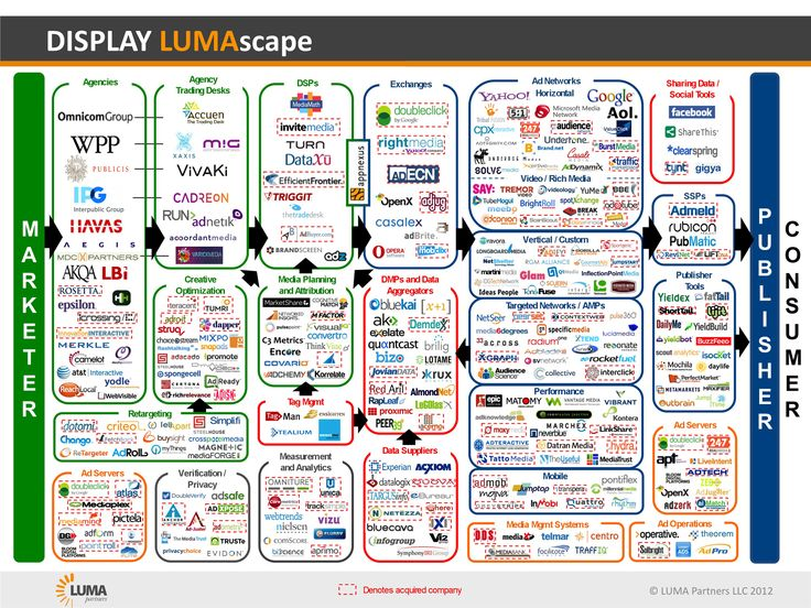 Digital Media Ecosystem - your head will hurt!