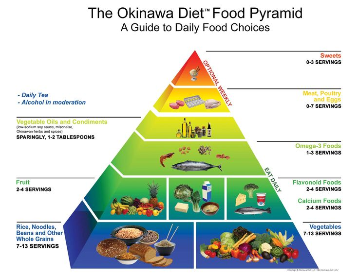 asian diet food pyramid