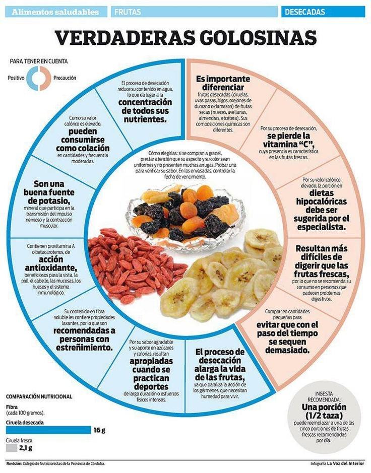 Frutas secas, sus pros y sus contras