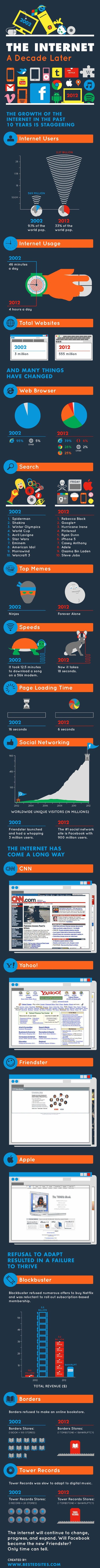 Antes y después: así era internet en 2002 y en 2012 – infografía