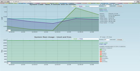 server monitoring from iphone