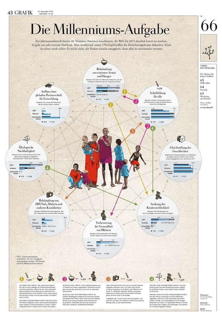Development Goals: The Millenn