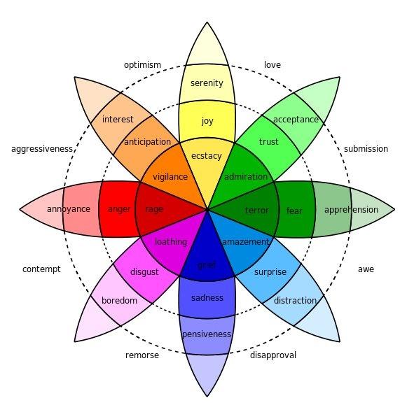 Color Wheel Of Emotions Color Chart Pinterest