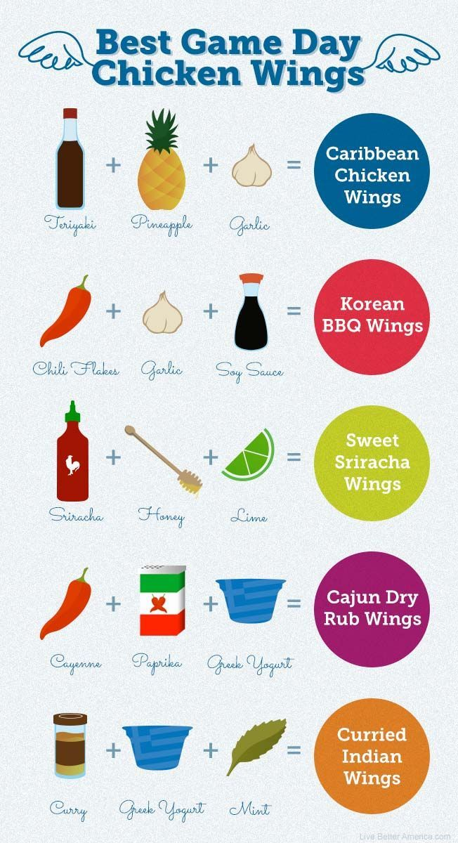 Kitchen touchdown: The best spins on your basic buffalo wing! All ...
