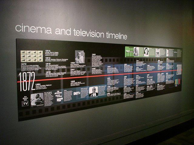 Tangerine history timeline display zoom