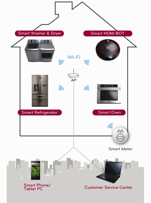 LG Thinq linqs your smart appliances with WiFi and smartphone apps -- Engadget