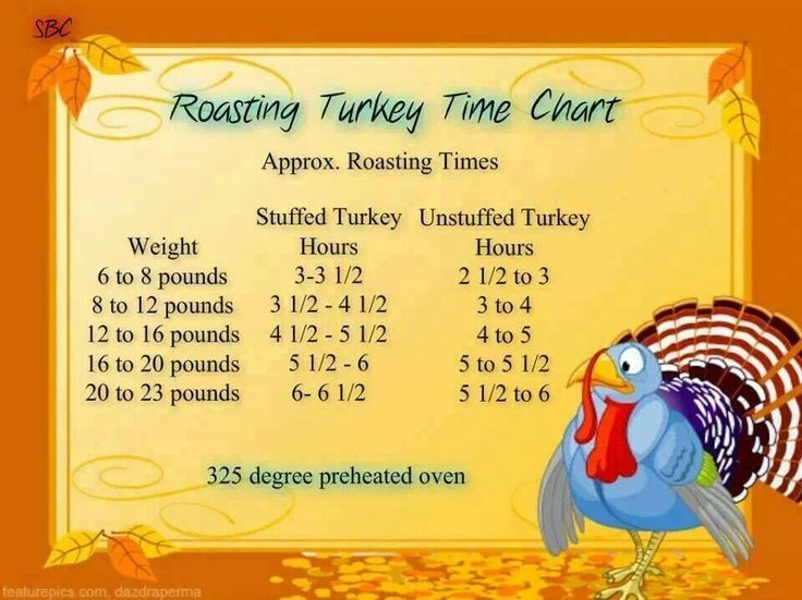 Roasting Chart For Turkey >> Turkey cooking times | Tasty Mains | Pinterest