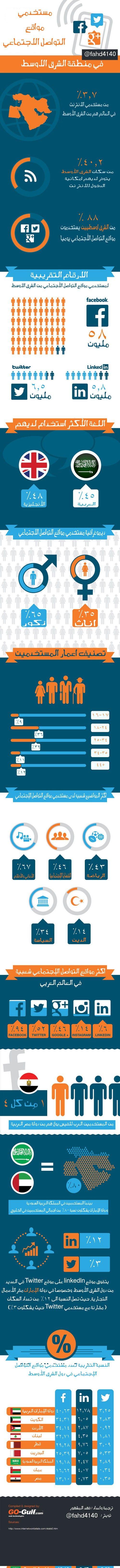 مستخدمي مواقع التواصل الإجتماعي