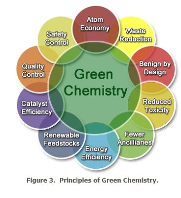 Write my research papers on green chemistry pdf